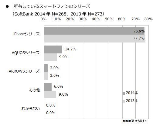 ソフトバンクの人気スマートフォン