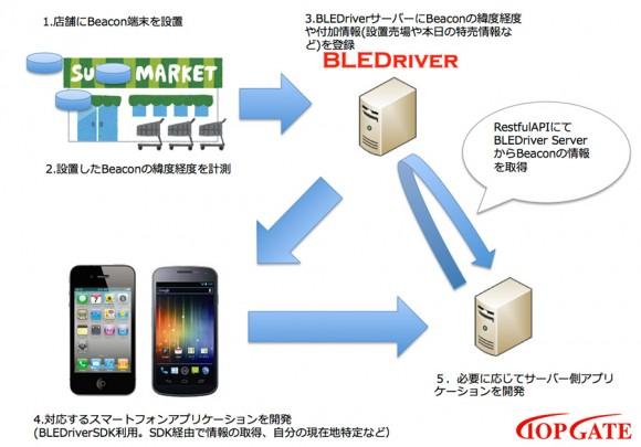 iPhone Bluetooth Low Energy Beacon