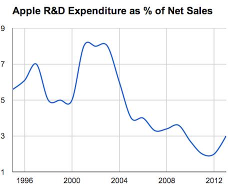 R&D as percentage of net sales