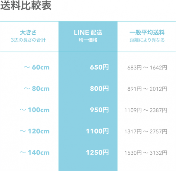 LINEMALL 配送代行