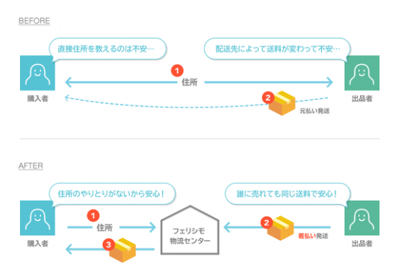 LINEMALL 配送料