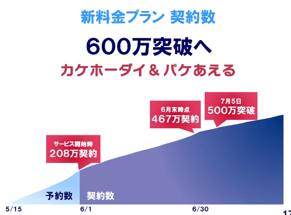 新料金プラン「カケホーダイ&パケあえる」の契約数が600万件を突破