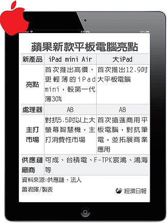 iPad mini Air