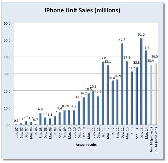 fortune-iphone-sales-estimates-q314