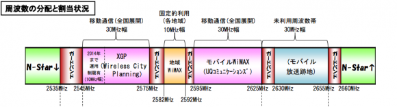 2.5GHzの周波数(UQ追加前)
