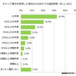 スマートフォンのデータ通信・通話利用に関する調査