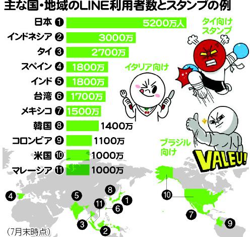 LINE 5億人 iPhone