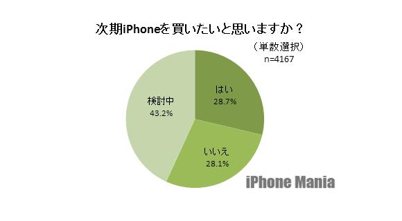 3-iPhone6購入意向