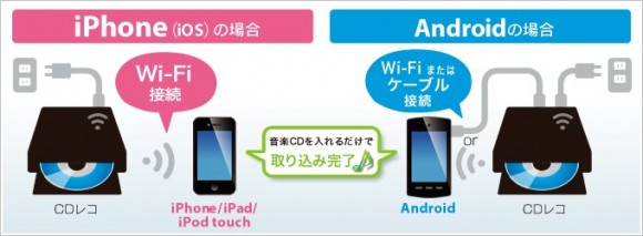 iPhone CD取り込み