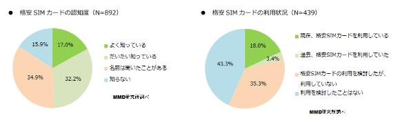 格安SIMカード認知・利用状況