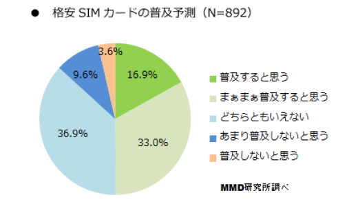 格安SIMカード普及予測