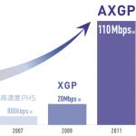 AXGPは110Mbpsに進化