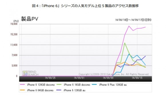 iPhone6 人気