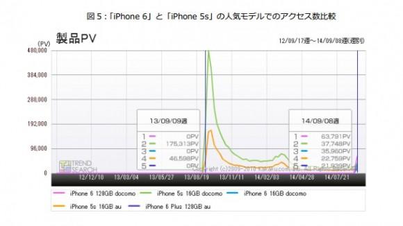 iPhone6 iPhone5s