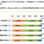iPhone5s 満足度