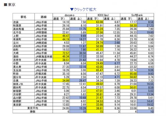 iPhone 東京 速度