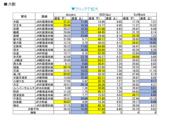 iPhone 大阪 速度