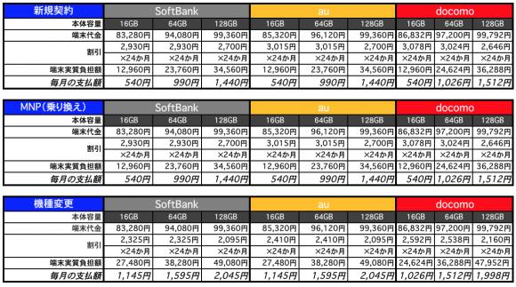 iPhone6 端末価格 比較