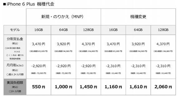 iPhone6 Plus ソフトバンクプレスリリース