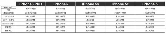 iPhone6とiPhone6 Plus 電池充電スペック比較表