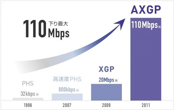 AXGPのスピード