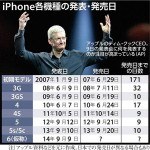 iPhone6 iWatch 発売日