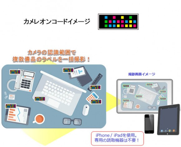 iPhone カメレオンコード