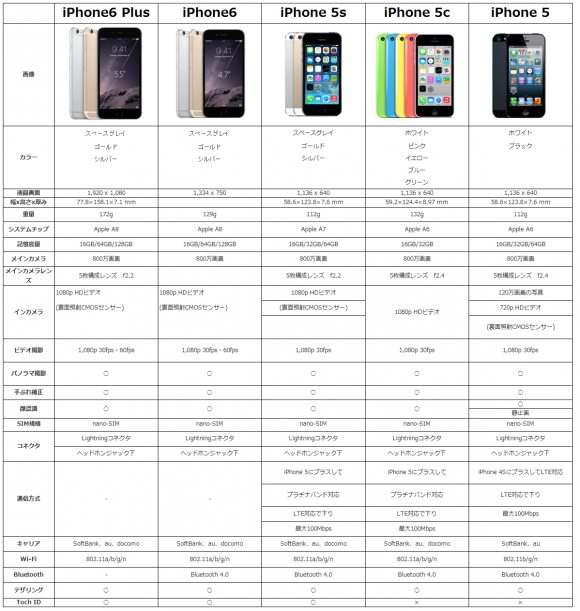 iPhone6とiPhone6 Plus スペック比較表