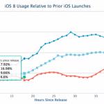 iOS 8 iOS7 比較