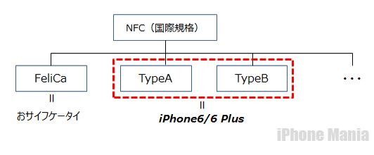iPhone6 ApplePay おサイフケータイ