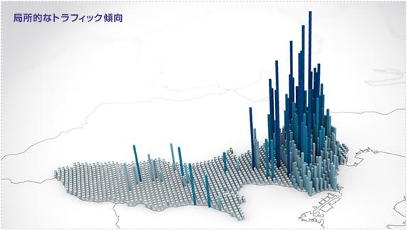 東京のトラフィック