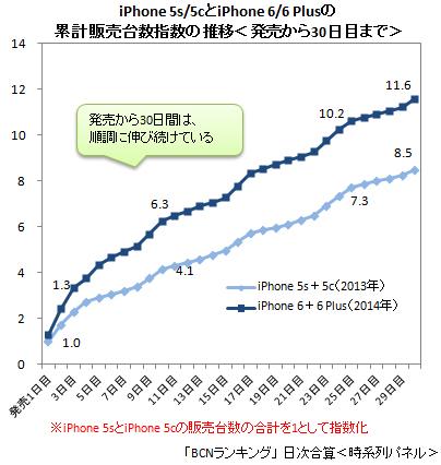 ソフトバンク iPhone6 ランキング