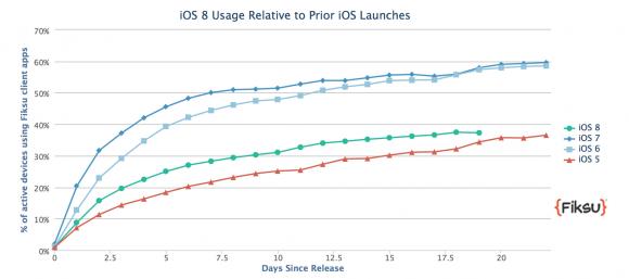 iOS8 iPhone6 アップデート