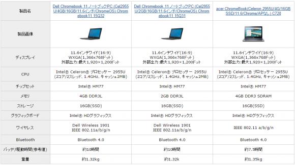 Amazon Chromebook itunes