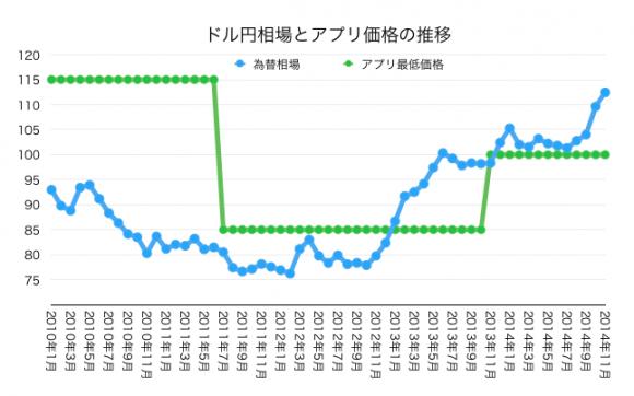 ドル円とアプリ