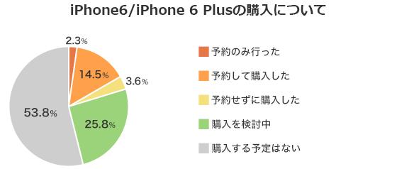 iPhone6/6 Plus予約購入状況