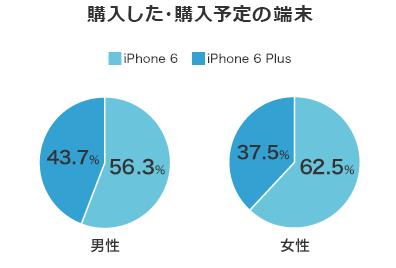 iPhone6/6 Plus購入端末