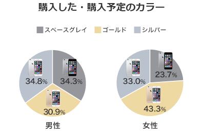 iPhone6/6 Plusカラー