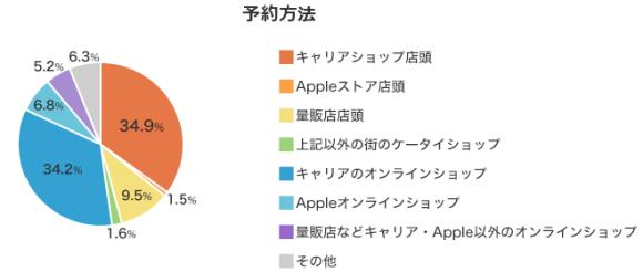 iPhone6/6 Plus予約方法
