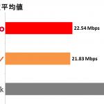 平均速度はソフトバンクが40.22Mbpsでドコモ、auを圧倒