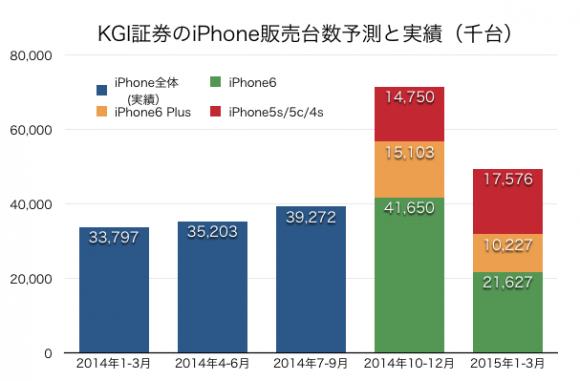 iPhone販売実績と予測