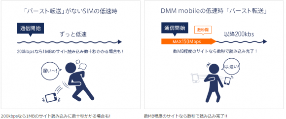 DMM mobile プラン・料金