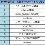 iPhone 人気