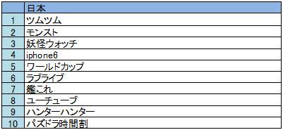 iPhone 日本