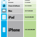 Apple iPhone 売上
