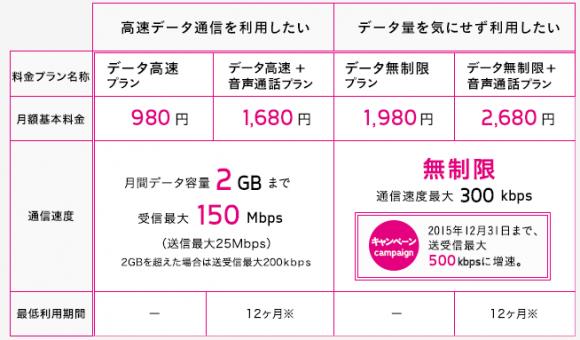 UQ mobile SIM