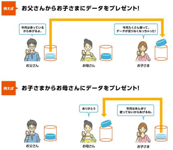 データギフト   料金・割引:スマートフォン・携帯電話   au