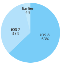 iOS8 シェア