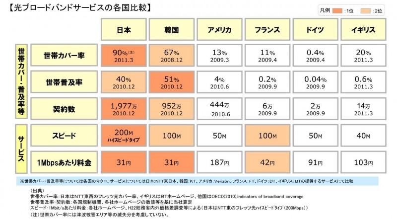 NTT 光回線 人口カバー率
