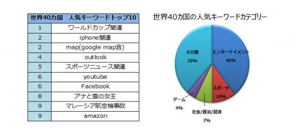 iPhone キーワード人気